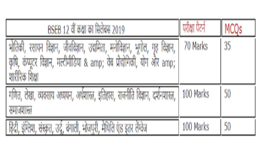 Bihar 10th Question Paper 2021 BSEB Matric Sample Paper 2021 Bihar 10th Blueprint 2021 BSEB Matric Model Paper 2021